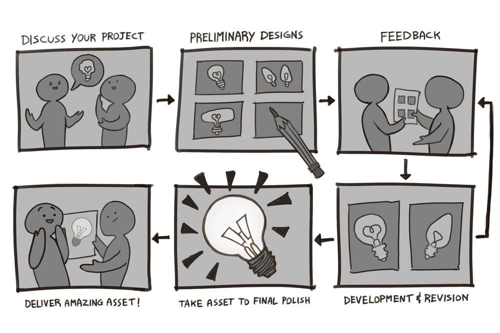 process_chart.jpg