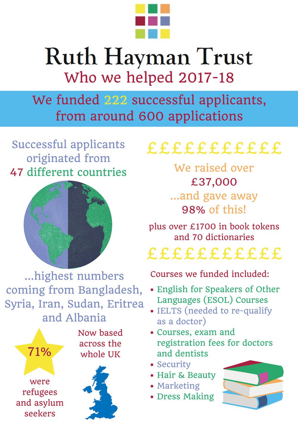 RHT - Who we helped 2017-18 (image) updated.jpg