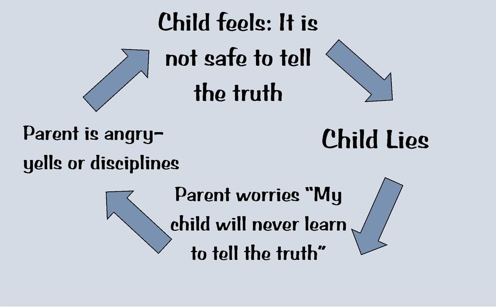 scarychildscaryparent-lying child.jpg