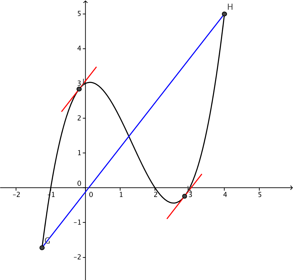the graph of a function with some lines on it.