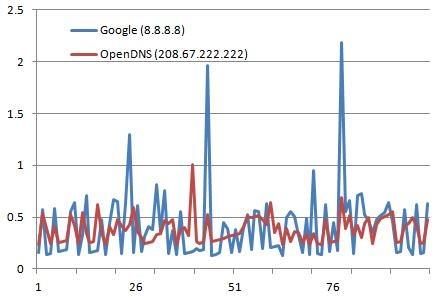 Google Dns vs OpenDNS: Image courtesy Habitually Good Blog