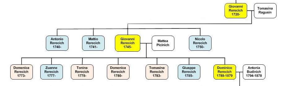 Rerecich 1721-1817.jpg