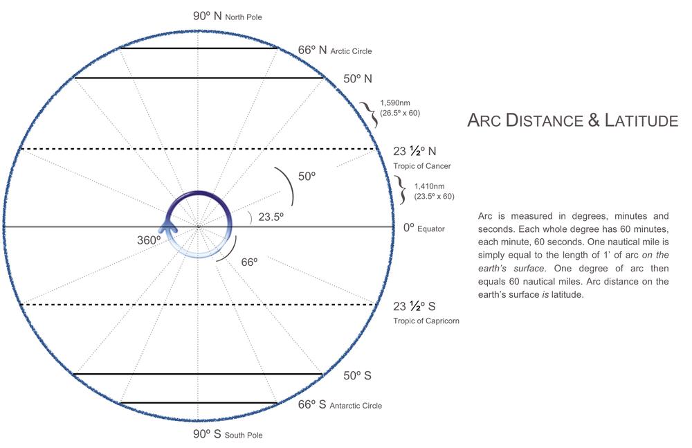 Understanding Latitude & Arc