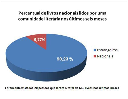 Percentage of how many Brazilian books (red) and foreign books (blue) were read in the past six months. The 20 Brazilian participants from a literary Facebook community who took the survey read 665 books combined in that period of time and only 9.77% were titles written by a Brazilian author.