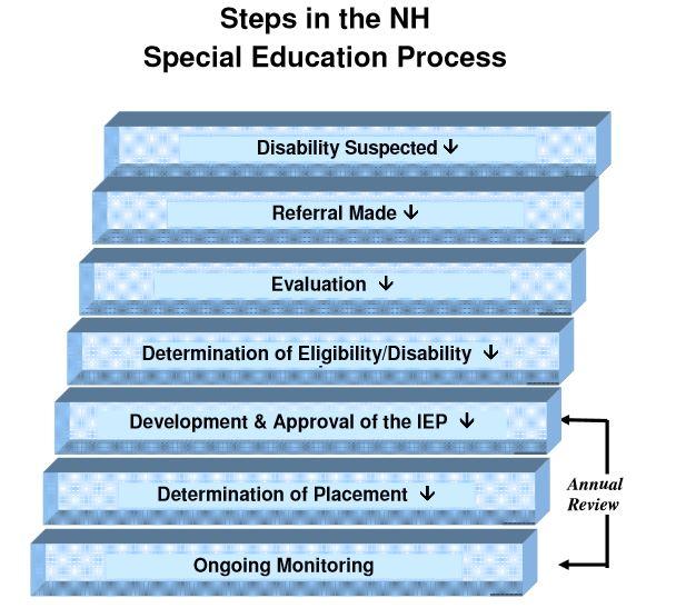 Steps in NH Special Education 2.11.JPG