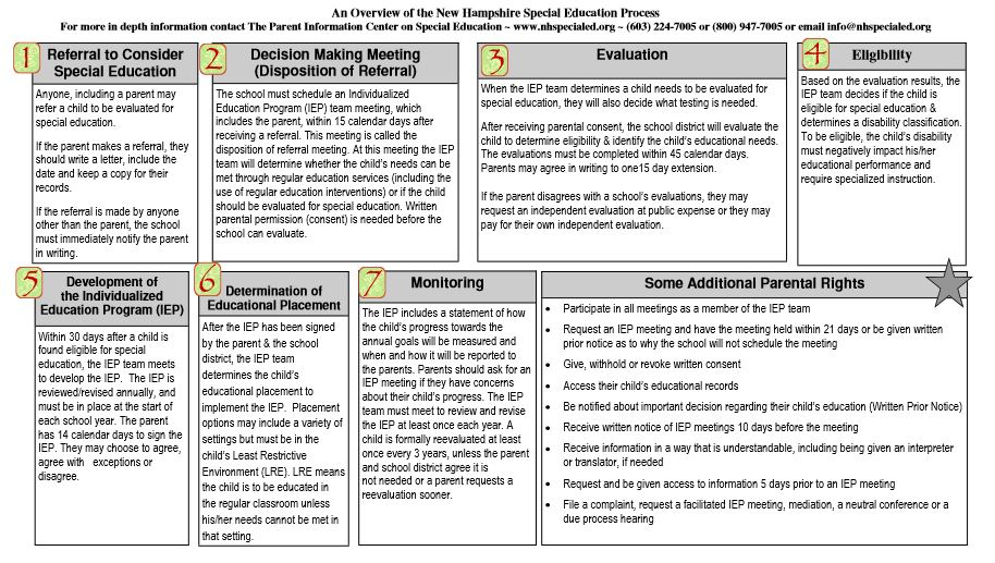 Overview of the New Hampshire Special Education Process 1.09.JPG