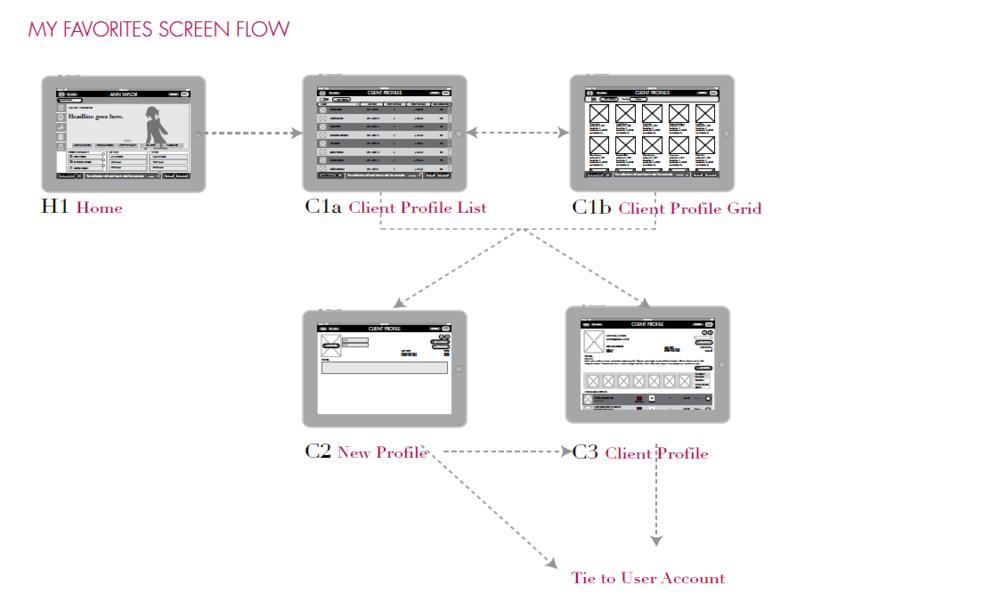 Client Portal Flow