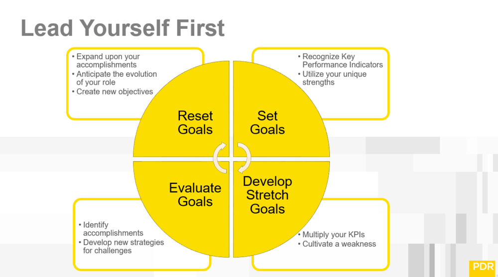 Use this chart to set challenging goals. Review those goals and   reset.