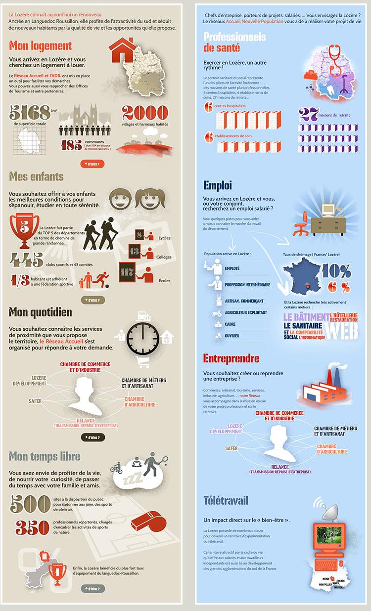 infographies_lozerenouvellevie.jpg