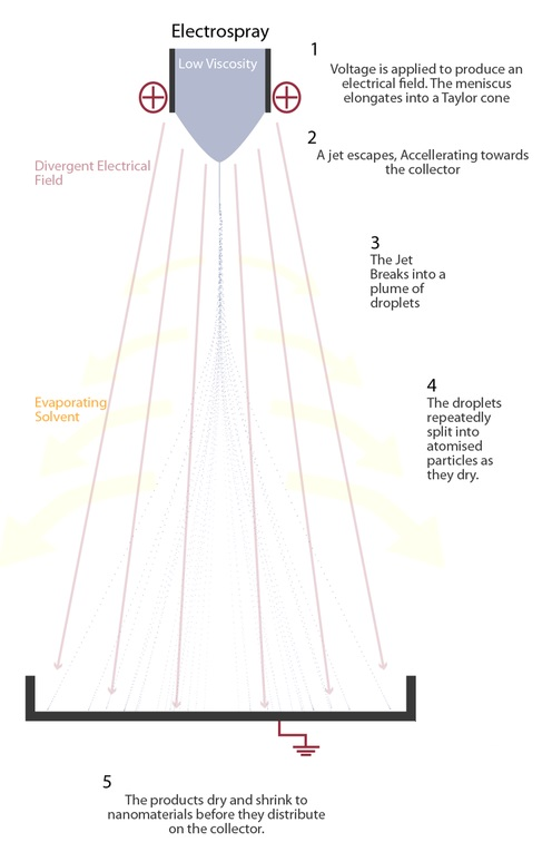 Electrospray Explanation.jpg