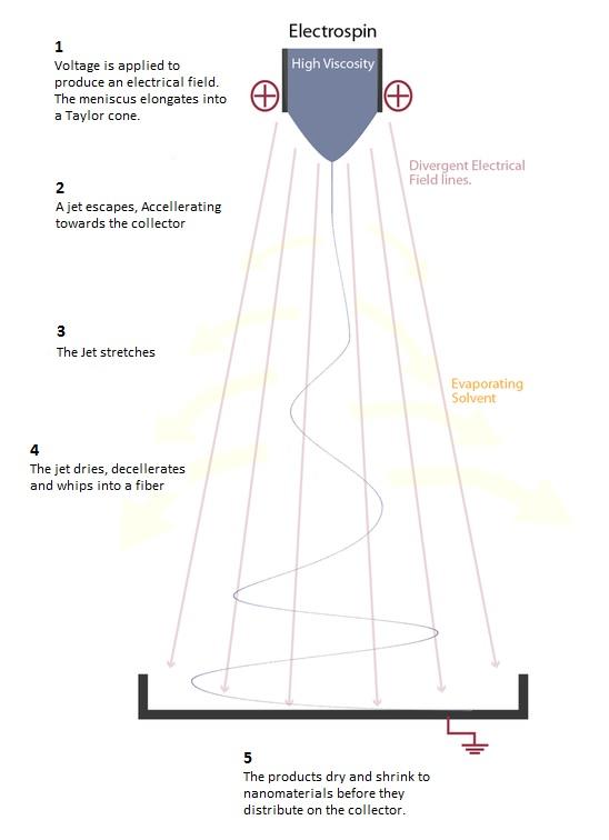 Electrospinning+what+explanation+spraybase