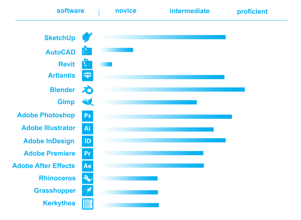 software proficiency graphic - Software Proficiency Meaning