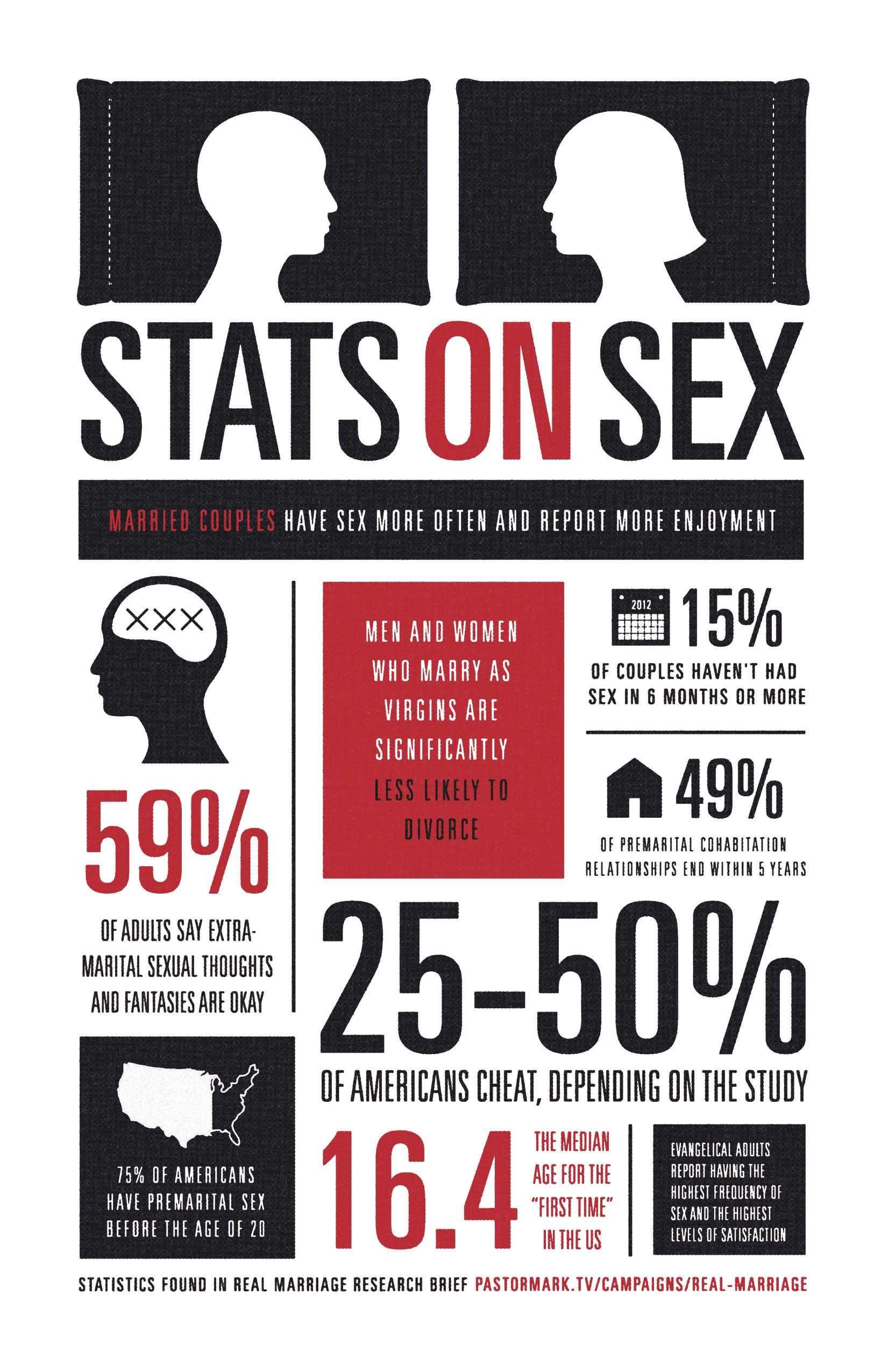 Stats_On_Sex