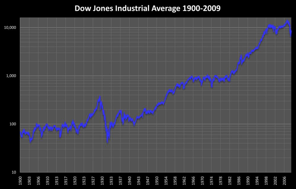 DJIA_1900_2009.jpg