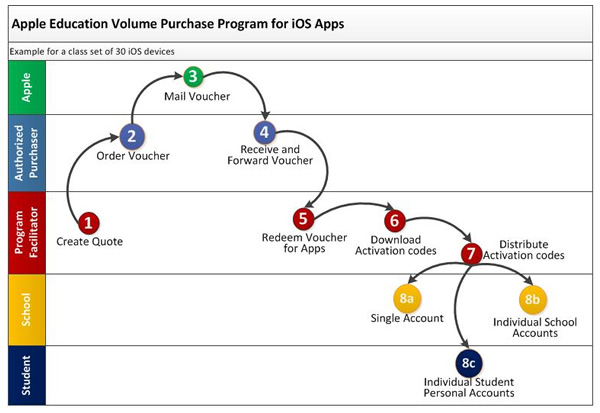 Volume Purchase Program Flowchart