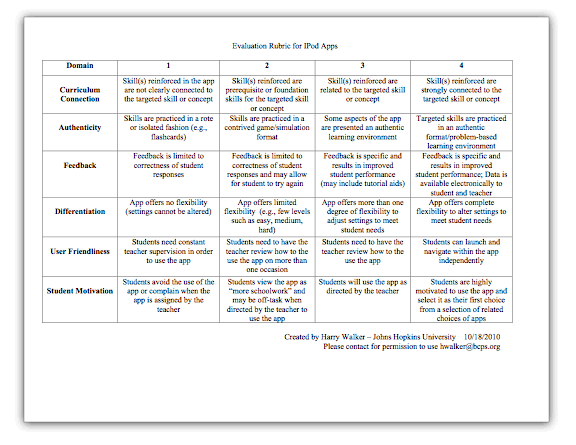 Evaluation Rubric for Educational Apps icon
