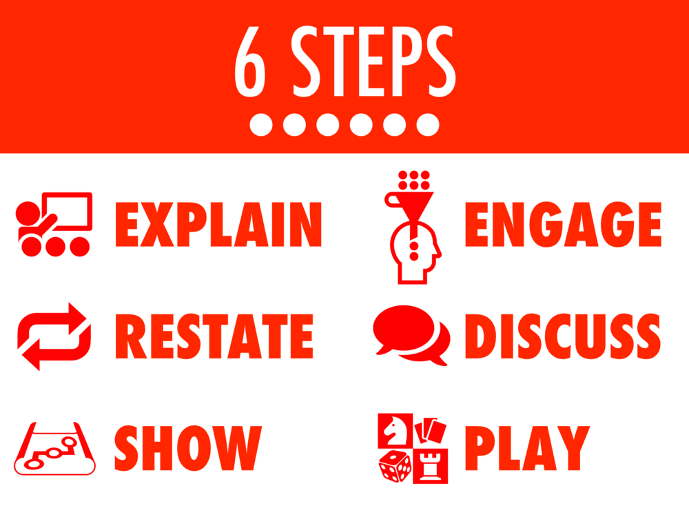 Dr. Robert J. Marzono's 6 Step Process for Teaching Vocabulary