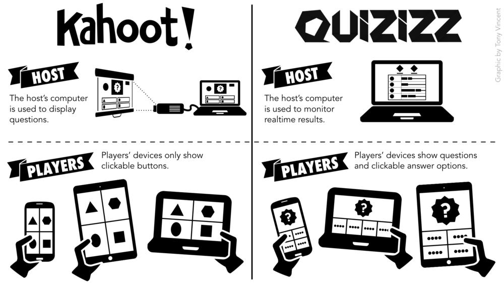 Quizizz vs Kahoot! - Sylvia Anderson