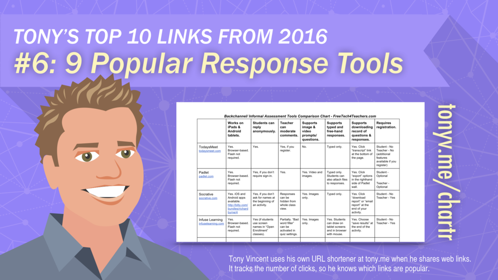 #9: 9 Popular Response Tools Compared in One Chart
