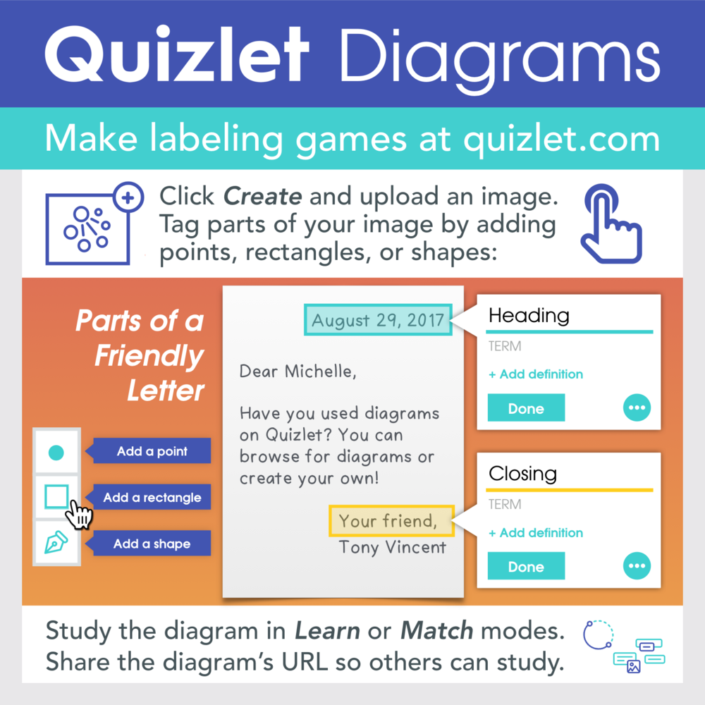 Quizlet Diagrams Glanceable Graphic by Tony Vincent