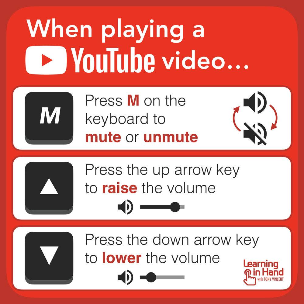 While playing a video on YouTube, it's handy to know keyboard shortcuts for controlling the sound, particularly when showing a video to a large group. Pressing M on the keyboard will mute the sound. Pressing M will also unmute the sound. Additionally, you can press the up and down arrows keys to raise or lower the volume in 5% increments. Ultimately, it is probably easier for you to adjust your computer's volume instead of using YouTube's volume controls.