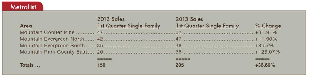 mountain suburbs stats 4.13
