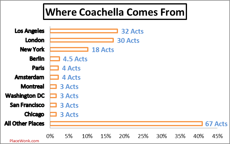 Almost half of 2013 Coachella Artists come from just three cities.