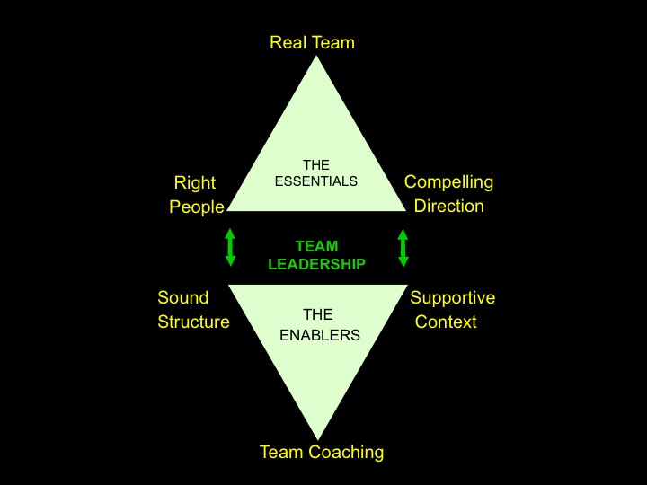 IMPLEMENTATION MODEL of team effectiveness.  Developed for  and published in Senior Leadership Teams: What it Takes to Make them Great (Wageman, Nunes, Burruss and Hackman, HBSP, 2008).   THIS IS THE MODEL OF HOW WE TEACH LEADERS AND INTERVENE IN TEAMS.  The essentials—The purpose of the team, creating a real team with the right people—are the steps that come first.  Note that we pulled team composition out as its own condition, no longer folded in under structure.  Once you have the right people and purpose, then the enablers come into play—the tasks, norms, contextual supports, and coaching that enable a well-designed performing unit to become increasingly effective over time.   Richard and I were not, ultimately satisfied with this one, either, and were working on a revision when he died, so stay tuned for that, I think we have a better version but when we first drew the picture it looked kind of like a robot….