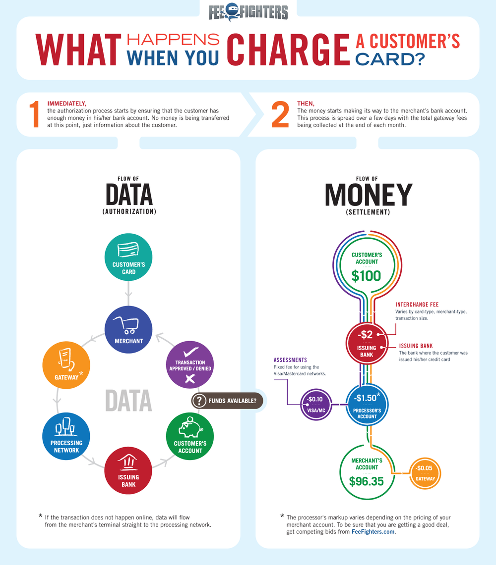 credit-card-flow-infographic.png