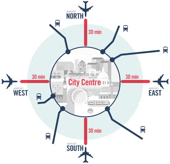 Figure 2: A Hub City