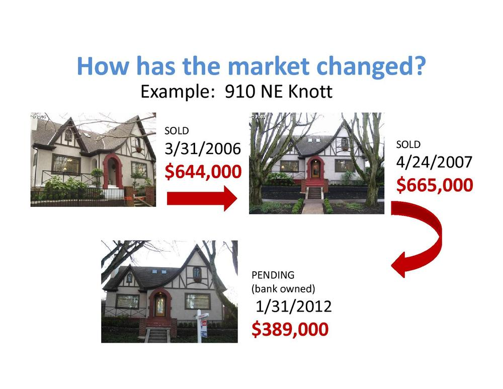 I made this graphic to show a house in NE that sold in 2006, 2007, and is being sold again in 2012 as a bank owned property. It had been on the market for a while at a much higher price. The bank dropped it to $389,000 and it went pending after 1 day, probably with multiple offers. I am not sure what price it will actually close at until the sale is final, but the price difference between 2007 and 2012 its still considerable, even if it sells for more than $389,000. This is an extreme example of the affordability of the current Portland real estate market but it still illustrates the excellent opportunity in front of us. Combine this affordability with fantastic mortgage rates- the lowest ever, and you have the perfect home buying opportunity of a generation. Karoline