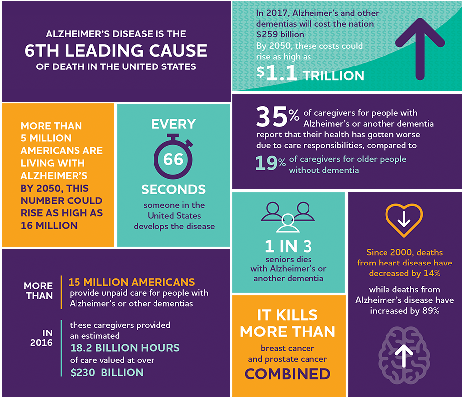 2017 Facts & Figures from the Alzheimer's Association, https://www.alz.org/