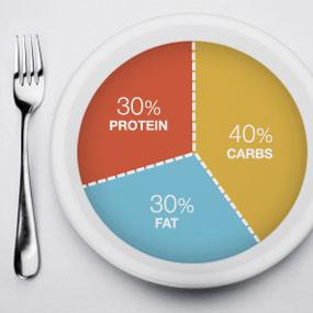 slide13-zone-diet.jpg