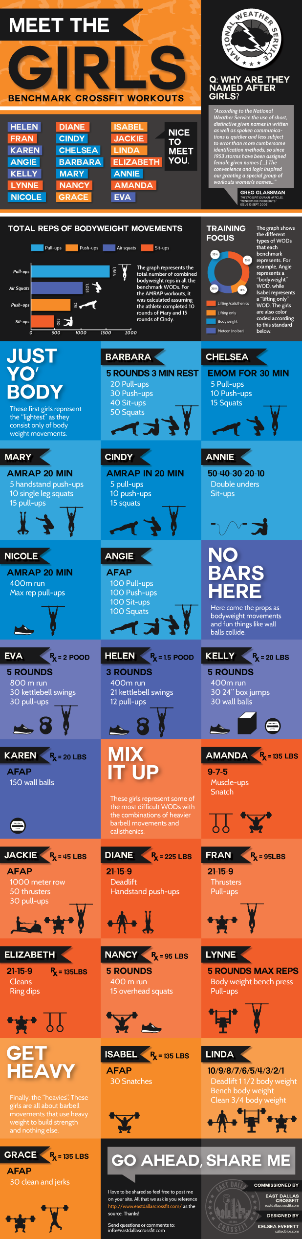 meet-the-girls-crossfit-infographic.png