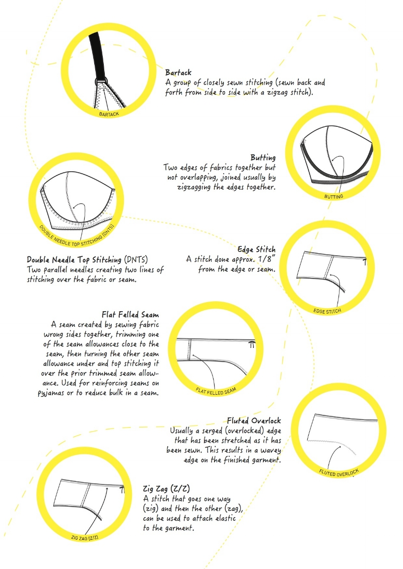 Extract of Sewing meanings from the book How to write a bra and brief tech pack