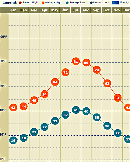 Avg. monthly temperatures to keep in mind for Lake Tahoe Events