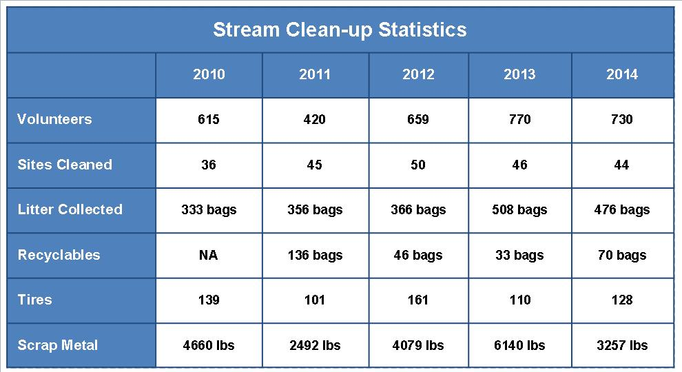Stream Clean-up Stats Table 2007-2014.jpg
