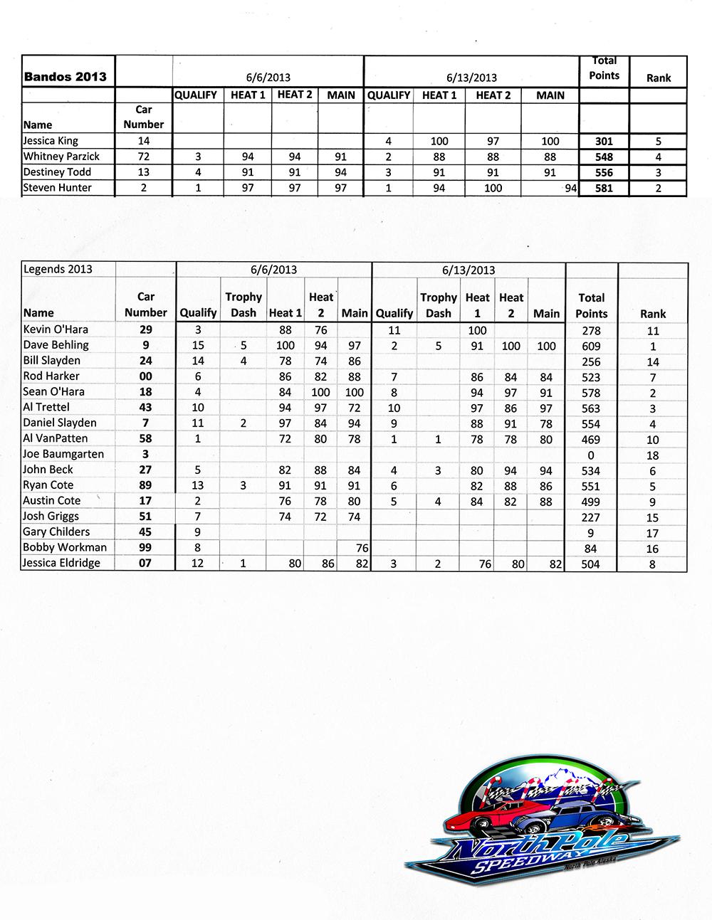 Bandolero Points 2013.png