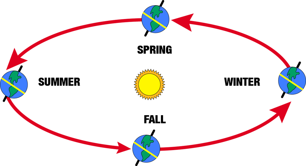 As the Earth orbits the Sun, it sometimes points toward or away from the Sun. This has the effect of changing where the Sun rises and sets on the horizon every day.