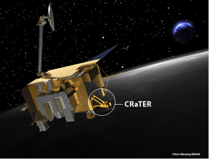 The Cosmic Ray Telescope for the Effects of Radiation, or CRaTER, on NASA's Lunar Reconnaissance Orbiter has six detectors to monitor the energetic charged particles from galactic cosmic rays and solar events. Image Credit: NASA/GSFC