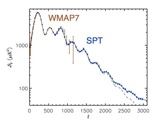 The WMAP + SPT measurement of the CMB intensity power spectrum. The script l refers to angular scale: l=200 is about one degree.