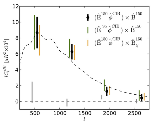 Gravitational lensing B modes detected in the polarization data from SPT.