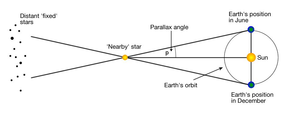 Illustration of a stellar parallax.