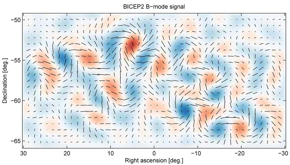 The BICEP2 image of a 15 degree by 60 degree part of the Southern sky, showing the detected B-mode polarization signal.