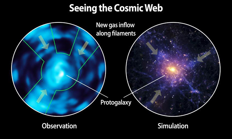 Comparison of Lyman alpha blob observed with Cosmic Web Imager and a simulation of the cosmic web based on theoretical predictions. Credit: Christopher Martin, Robert Hurt