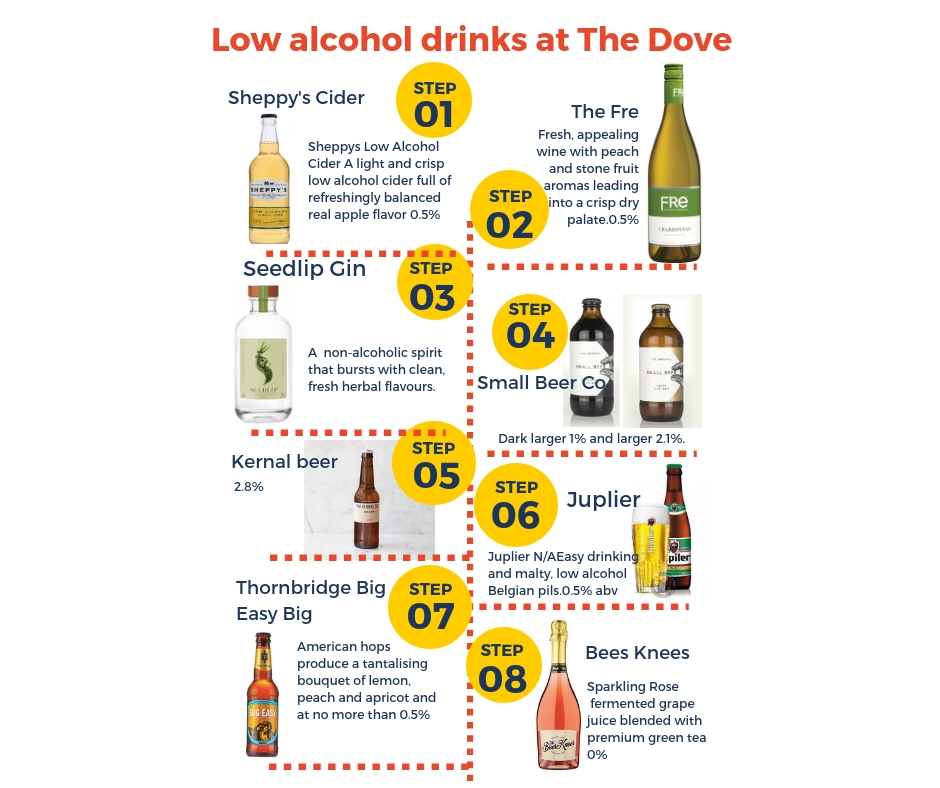 There are some great options if you are keeping your alcohol consumption low this Christmas.