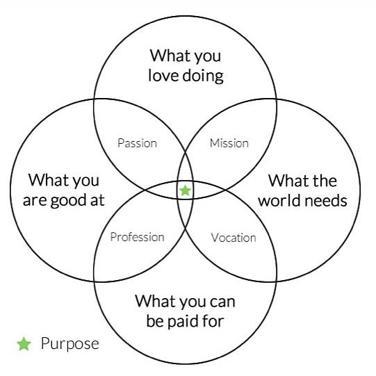 The Almanac The Venn Diagram Of Your Purpose And Bliss