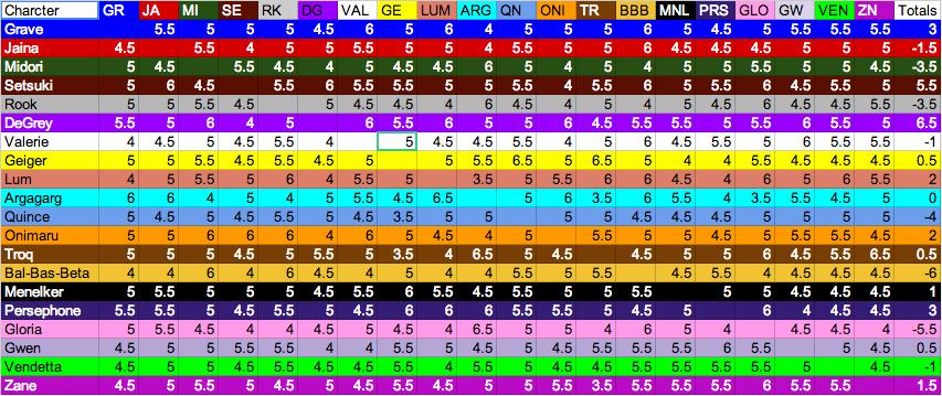 yomi_matchup_chart_5-9_2014-04-16.png