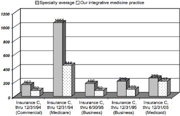 Figure 2:  In-hospital medical services per 1,000 adjusted members. (From Annual Provider Profile Reports.) This independent statistical analysis compares practice patterns of our Integrative Medicine practice to same specialty data (Insurance C of HMO type, State of Oregon). Plans included: HMO commercial, HMO commercial business, HMO Medicare, and HMO serving Medicaid patients.