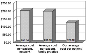 Figure 7:  Average cost of prescription medications per patient (in U.S. dollars). Our prevention oriented integrative medicine practice is compared to average prescription medication costs in similar patient population. (Insurance B, State of Oregon.)